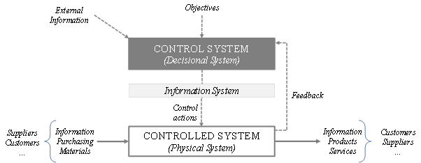 Figure 2: Manufacturing three sub-systems